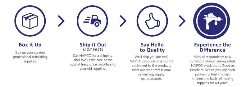 NAPCO Trade up steps