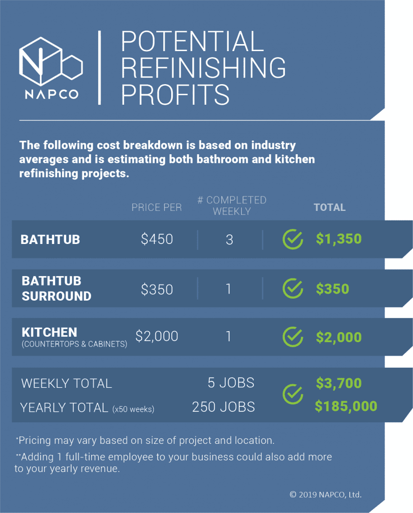 bath and kitchen refinishing profits - infographic
