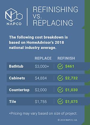 refinishing vs replacing costs